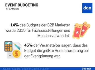 Infografik Event Budgeting