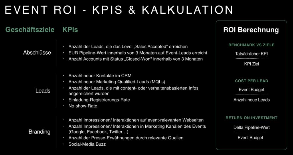 Event-ROI-KPIs