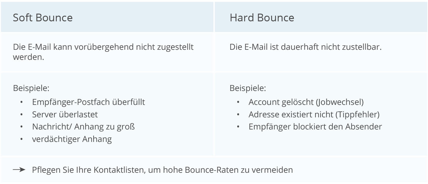 Definition Soft und Hard Bounces