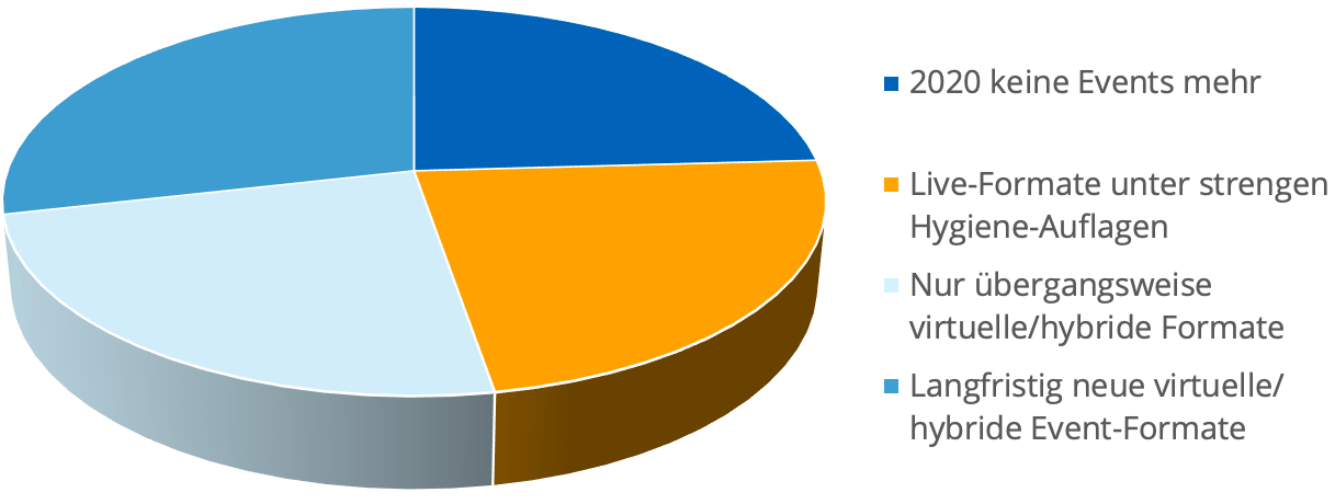Ergebnis Umfrage Zukunft Events
