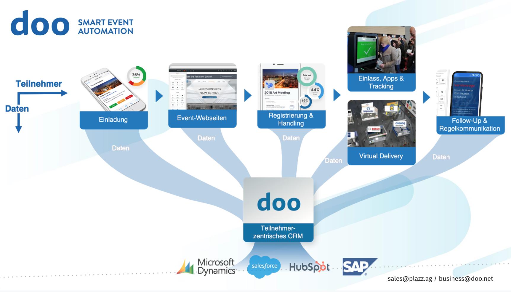 doo Event Plattform